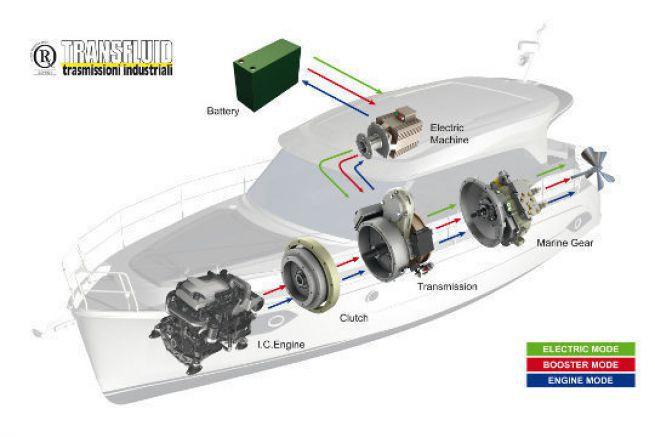 Installation hybride Transfluid sur le Bavaria E40